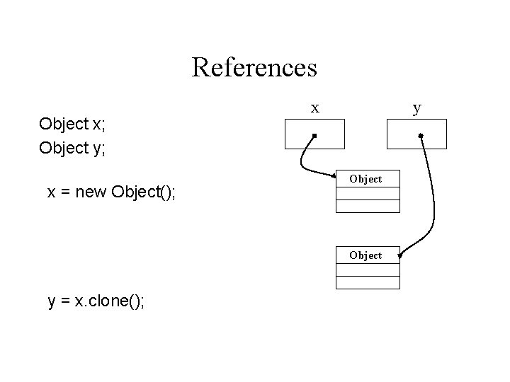 References Object x; Object y; x = new Object(); x y Object y =