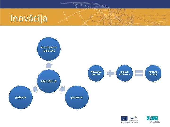 Inovācija koordinators -partneris INOVĀCIJA partneriskoordinators partnerislietotājs