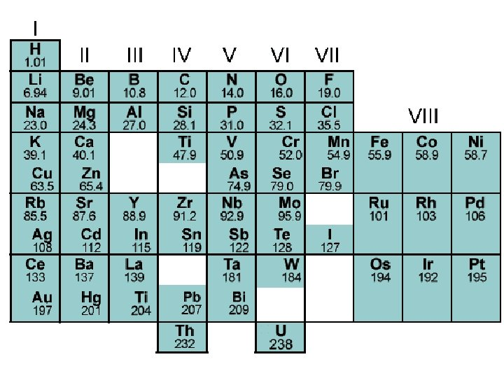 The History Of Modern Periodic Table During - What Is The Function Of Rows And Columns In Periodic Table
