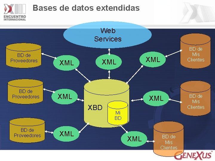 Bases de datos extendidas Web Services BD de Proveedores XML XML XBD BD de