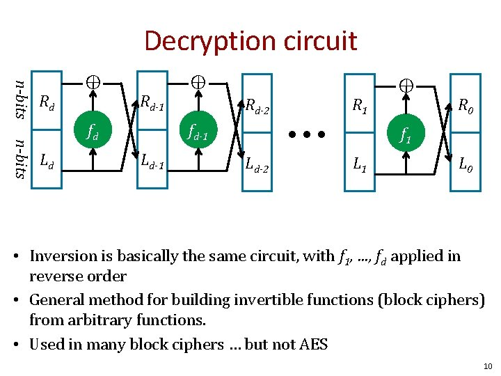 Decryption circuit ⊕ n-bits fd Ld ⊕ Rd-1 Rd-2 • • • fd-1 Ld-1