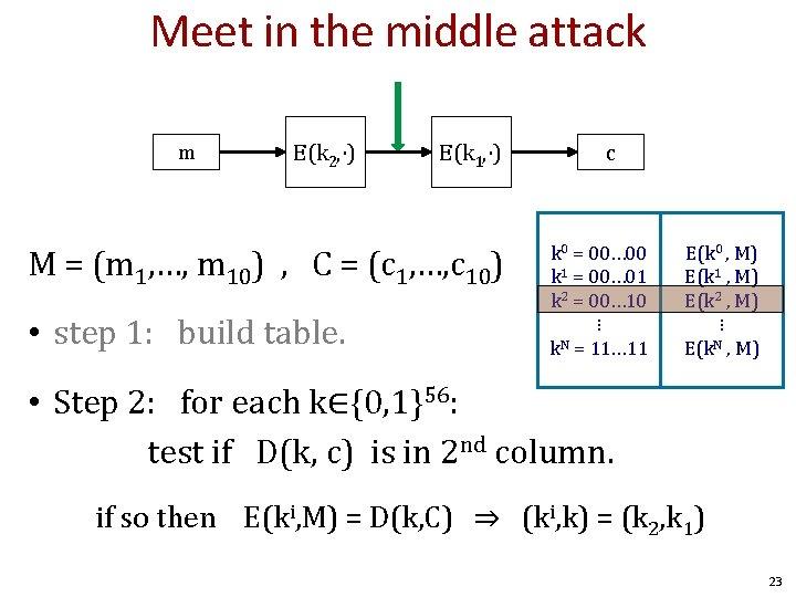 Meet in the middle attack m E(k 2, ⋅) E(k 1, ⋅) M =
