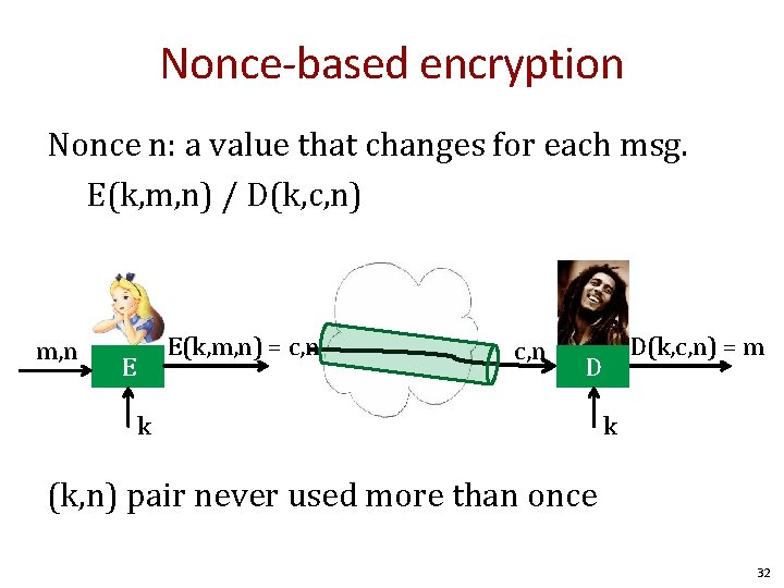 Nonce-based encryption Nonce n: a value that changes for each msg. E(k, m, n)
