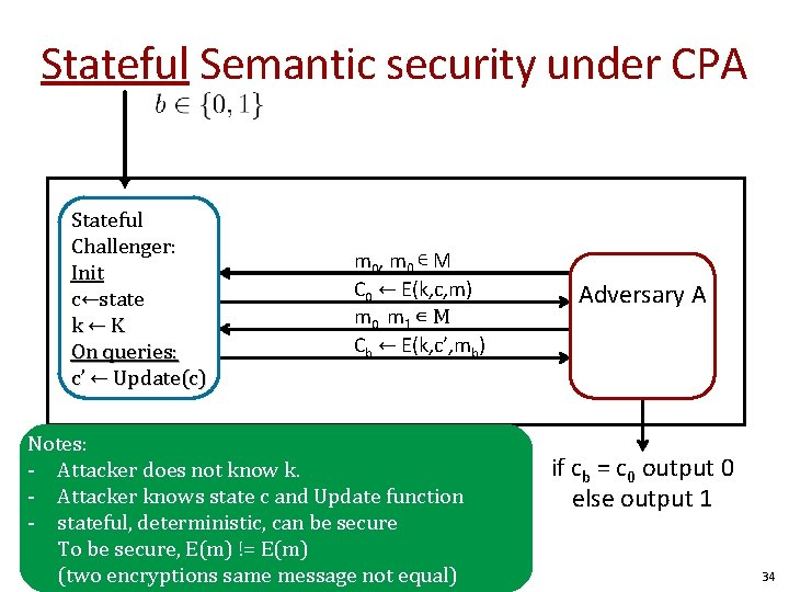 Stateful Semantic security under CPA Stateful Challenger: Init c←state k←K On queries: c' ←