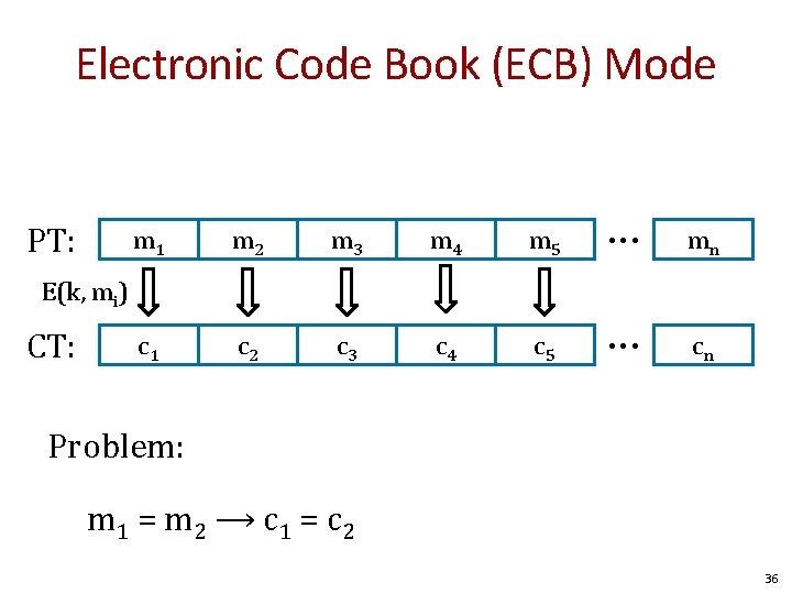Electronic Code Book (ECB) Mode PT: m 1 m 2 m 3 m 4