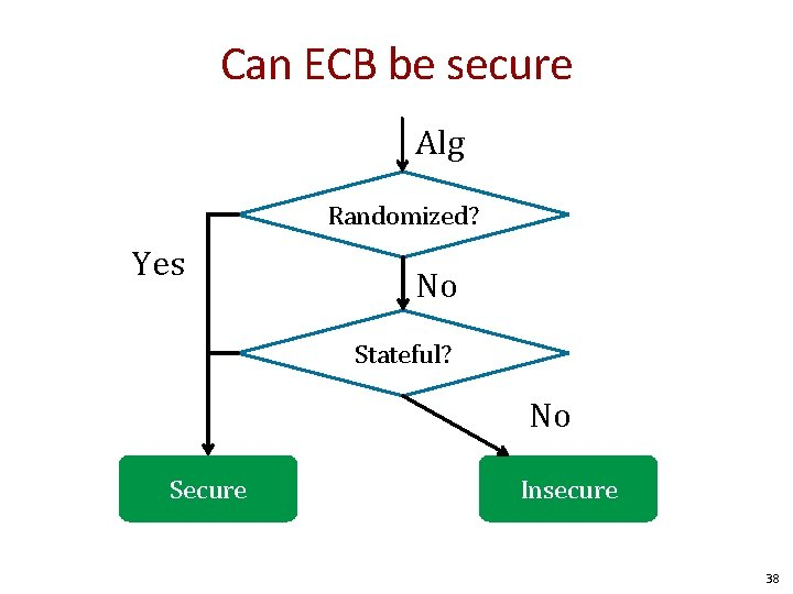 Can ECB be secure Alg Randomized? Yes No Stateful? No Secure Insecure 38