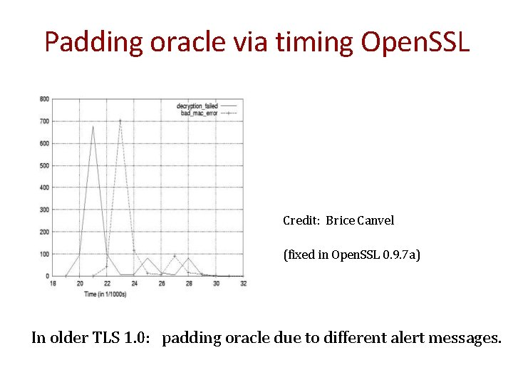 Padding oracle via timing Open. SSL Credit: Brice Canvel (fixed in Open. SSL 0.