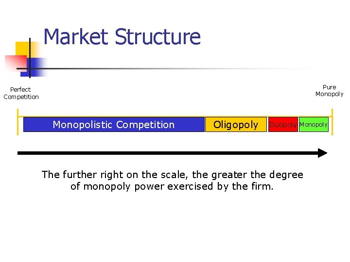 Market Structure Pure Monopoly Perfect Competition Monopolistic Competition Oligopoly Duopoly Monopoly The further right