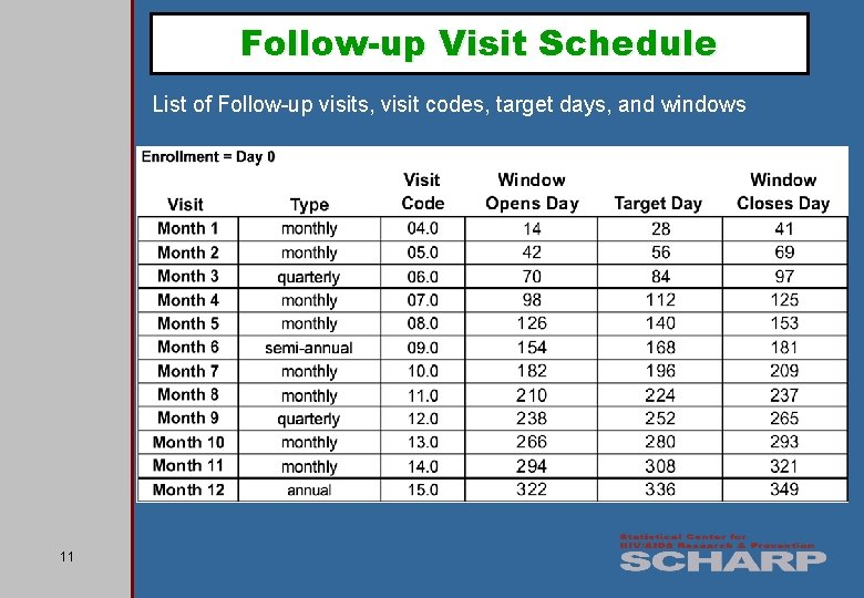 Follow-up Visit Schedule List of Follow-up visits, visit codes, target days, and windows 11