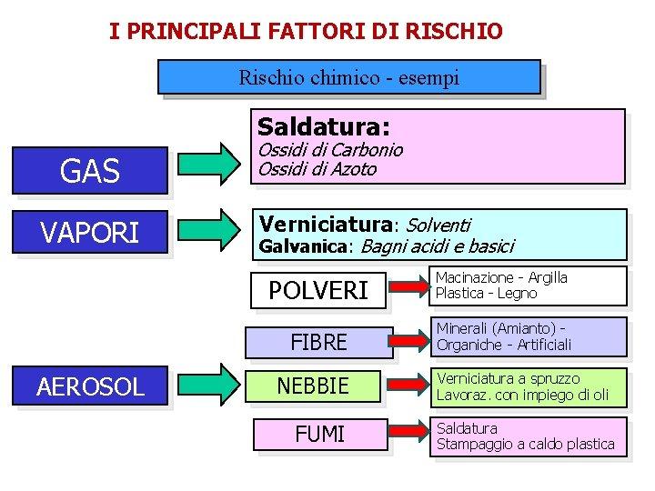 I PRINCIPALI FATTORI DI RISCHIO Rischio chimico - esempi Saldatura: GAS VAPORI AEROSOL Ossidi