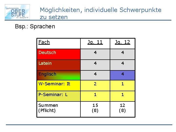 Möglichkeiten, individuelle Schwerpunkte zu setzen Bsp. : Sprachen Fach Jg. 11 Jg. 12 Deutsch