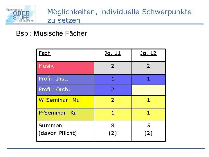 Möglichkeiten, individuelle Schwerpunkte zu setzen Bsp. : Musische Fächer Fach Jg. 11 Jg. 12