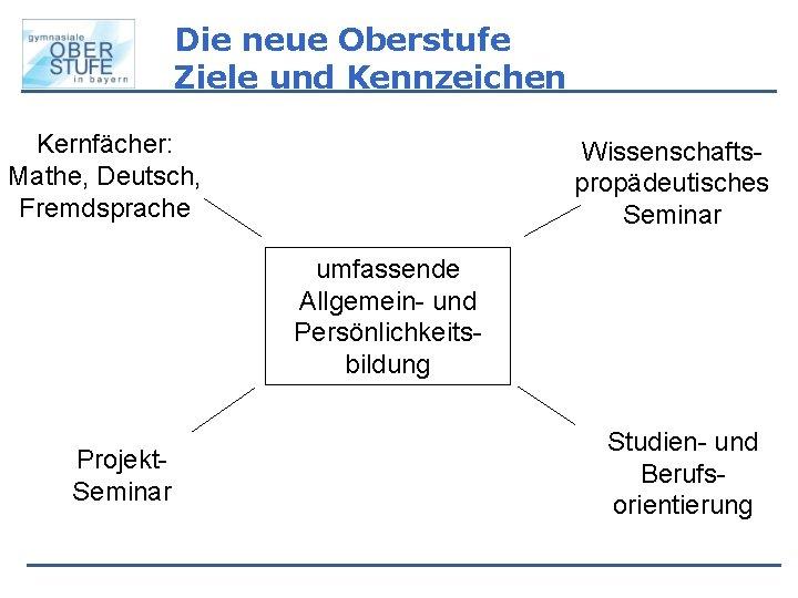 Die neue Oberstufe Ziele und Kennzeichen Kernfächer: Mathe, Deutsch, Fremdsprache Wissenschaftspropädeutisches Seminar umfassende Allgemein-
