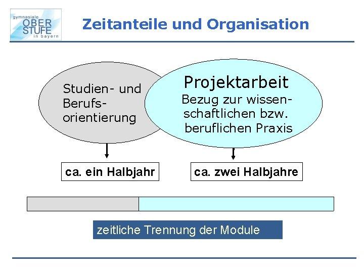 Zeitanteile und Organisation Studien- und Berufsorientierung ca. ein Halbjahr Projektarbeit Bezug zur wissenschaftlichen bzw.