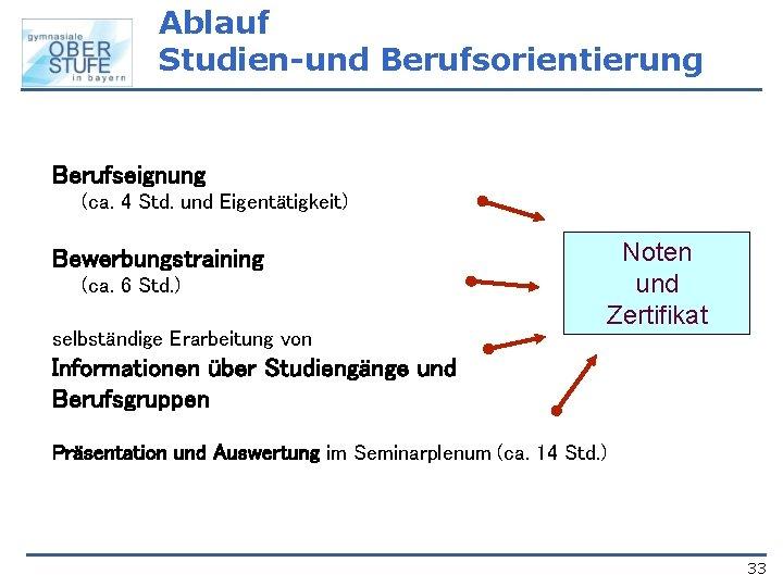 Ablauf Studien-und Berufsorientierung Berufseignung (ca. 4 Std. und Eigentätigkeit) Bewerbungstraining (ca. 6 Std. )