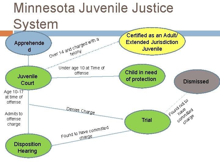 Minnesota Juvenile Justice System Apprehende d d arge h c and ony 4 1