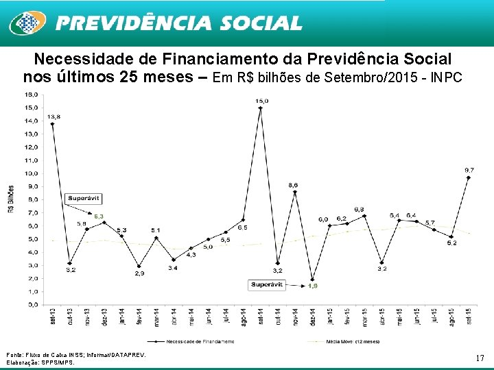 Necessidade de Financiamento da Previdência Social nos últimos 25 meses – Em R$ bilhões
