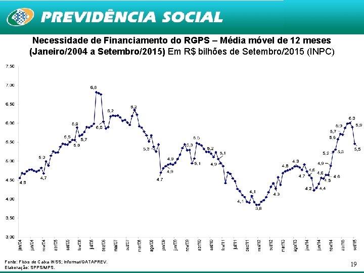Necessidade de Financiamento do RGPS – Média móvel de 12 meses (Janeiro/2004 a Setembro/2015)