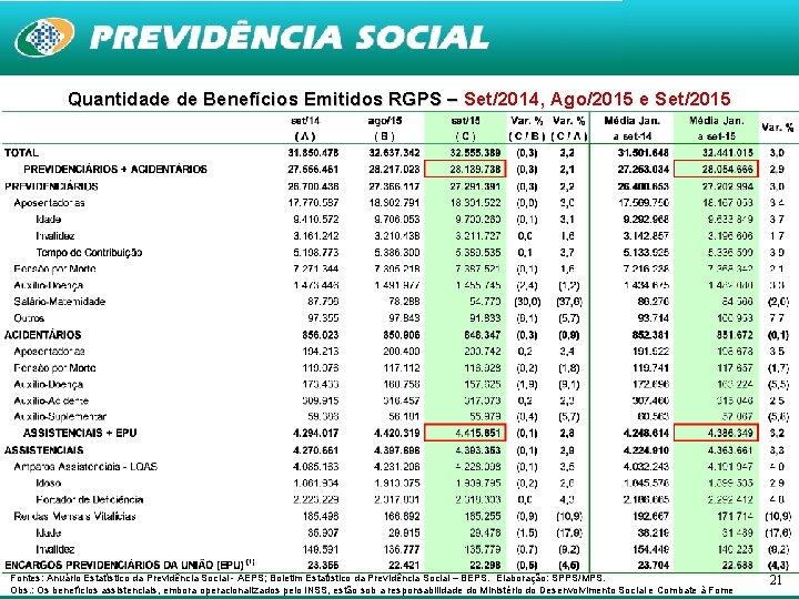 Quantidade de Benefícios Emitidos RGPS – Set/2014, Ago/2015 e Set/2015 Fontes: Anuário Estatístico da