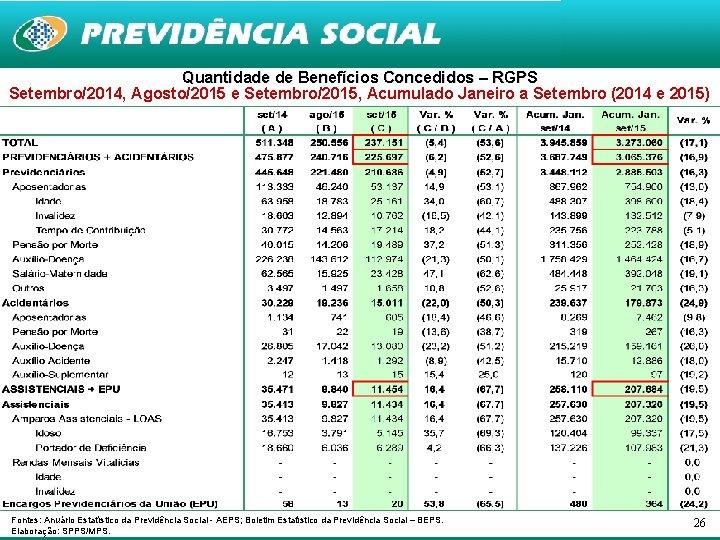 Quantidade de Benefícios Concedidos – RGPS Setembro/2014, Agosto/2015 e Setembro/2015, Acumulado Janeiro a Setembro