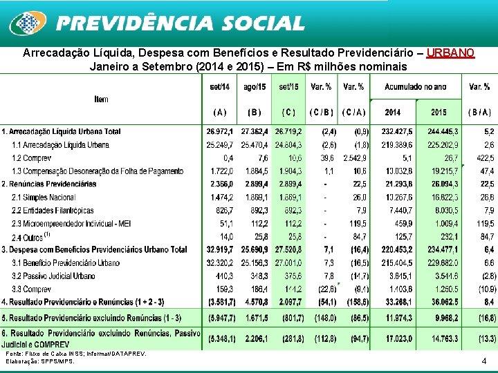Arrecadação Líquida, Despesa com Benefícios e Resultado Previdenciário – URBANO Janeiro a Setembro (2014