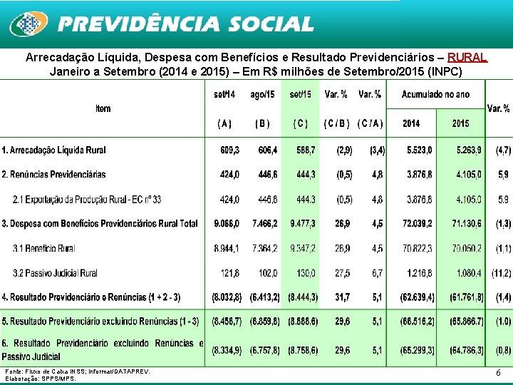 Arrecadação Líquida, Despesa com Benefícios e Resultado Previdenciários – RURAL Janeiro a Setembro (2014