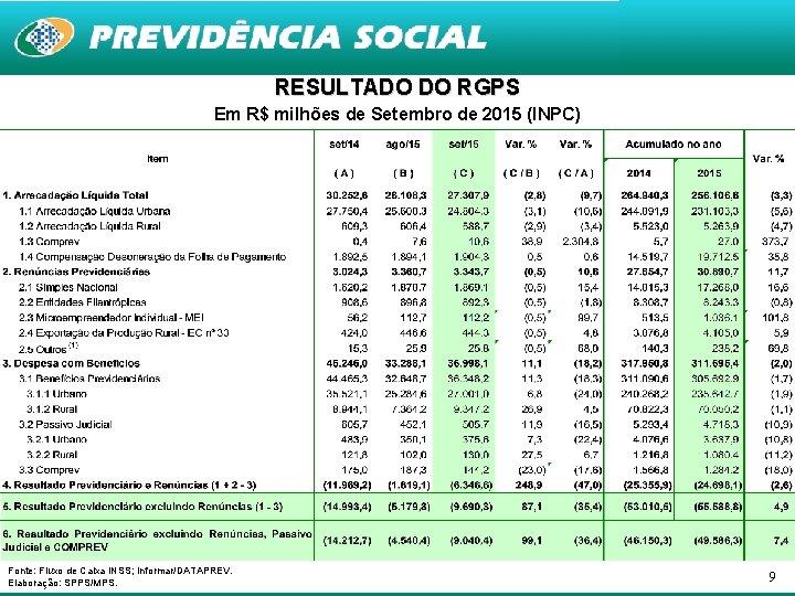 RESULTADO DO RGPS Em R$ milhões de Setembro de 2015 (INPC) Fonte: Fluxo de