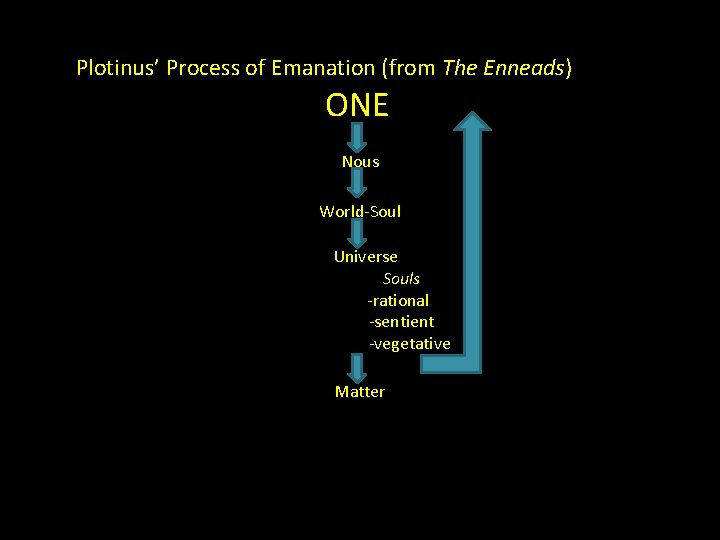 Plotinus' Process of Emanation (from The Enneads) ONE Nous World-Soul Universe Souls -rational -sentient