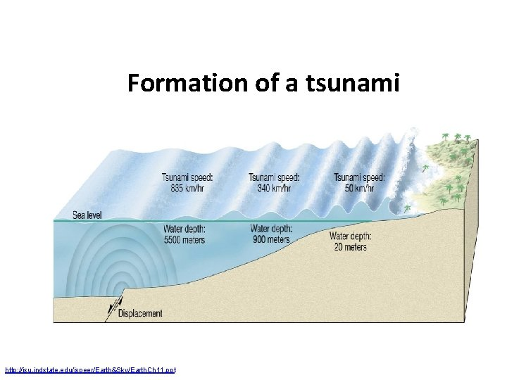 Formation of a tsunami http: //isu. indstate. edu/jspeer/Earth&Sky/Earth. Ch 11. ppt