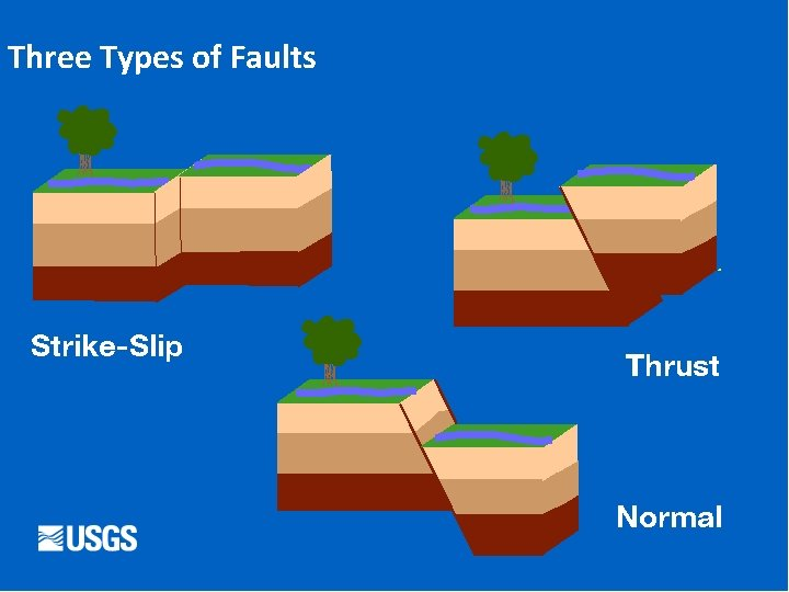 Three Types of Faults Strike-Slip Thrust Normal