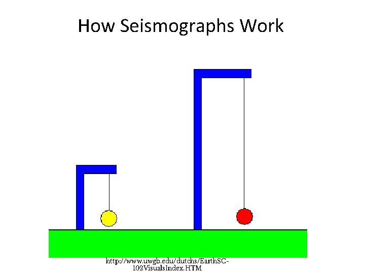 How Seismographs Work the pendulum remains fixed as the ground moves beneath it http: