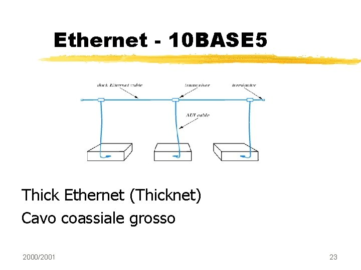 Ethernet - 10 BASE 5 Thick Ethernet (Thicknet) Cavo coassiale grosso 2000/2001 23