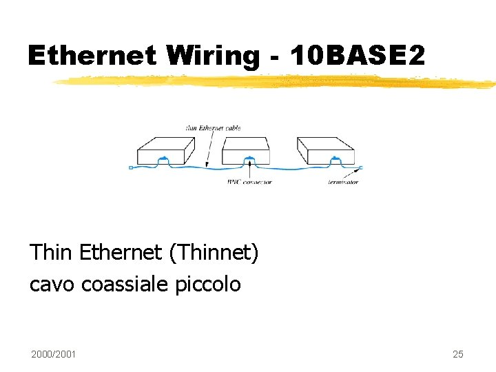 Ethernet Wiring - 10 BASE 2 Thin Ethernet (Thinnet) cavo coassiale piccolo 2000/2001 25