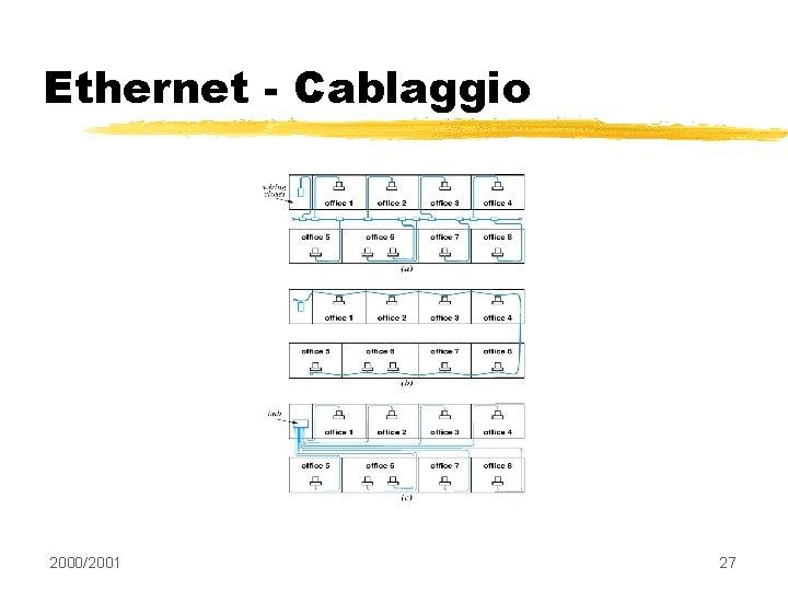 Ethernet - Cablaggio 2000/2001 27