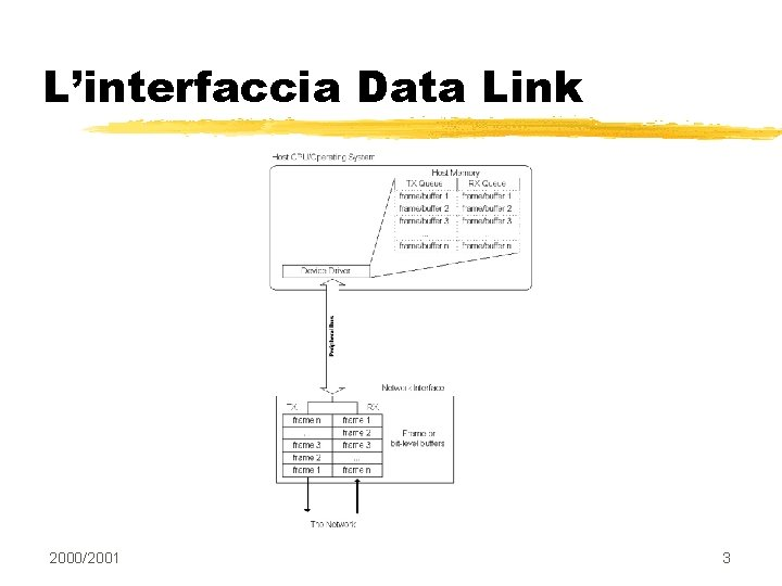 L'interfaccia Data Link 2000/2001 3