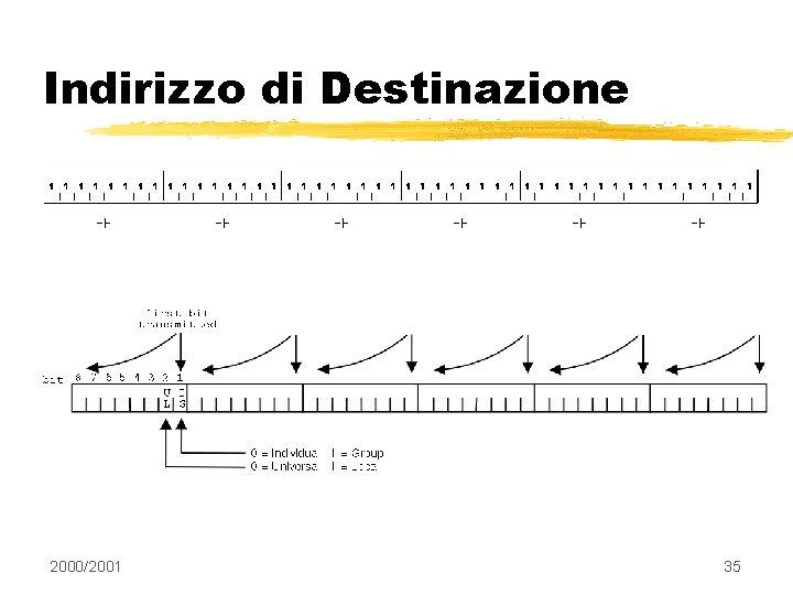 Indirizzo di Destinazione 2000/2001 35