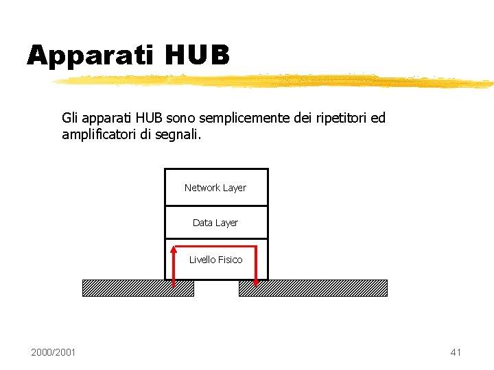 Apparati HUB Gli apparati HUB sono semplicemente dei ripetitori ed amplificatori di segnali. Network