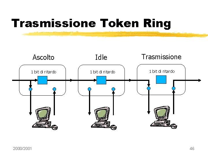 Trasmissione Token Ring Ascolto 1 bit di ritardo 2000/2001 Idle 1 bit di ritardo