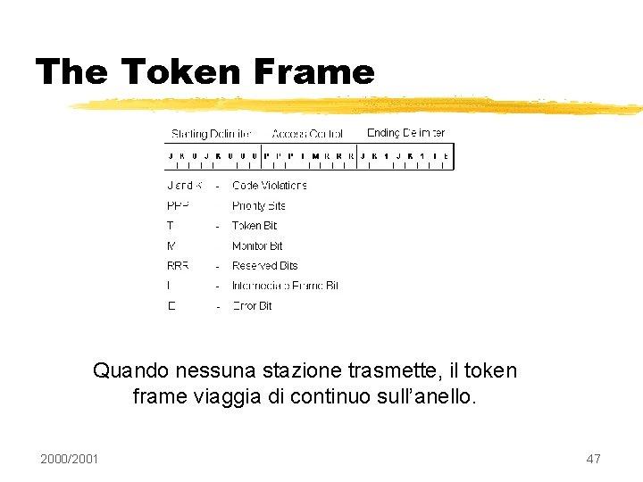 The Token Frame Quando nessuna stazione trasmette, il token frame viaggia di continuo sull'anello.