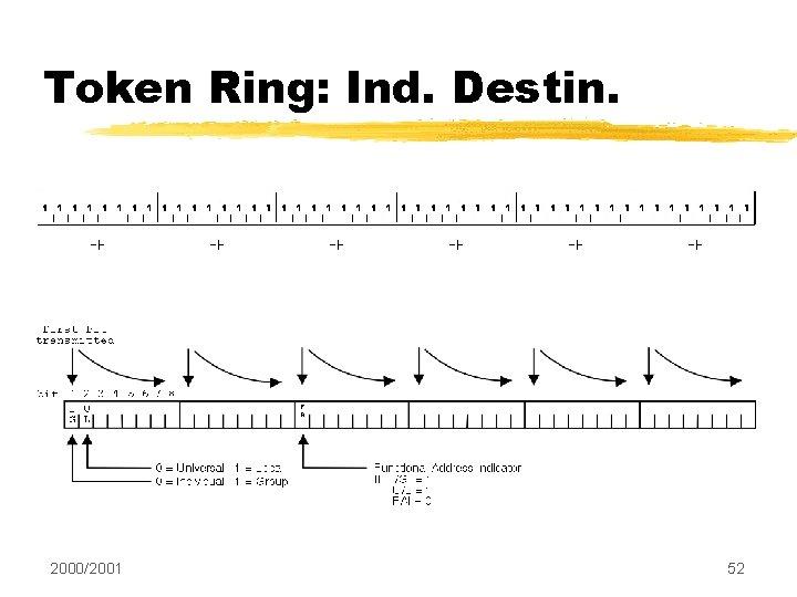 Token Ring: Ind. Destin. 2000/2001 52
