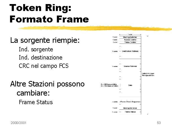 Token Ring: Formato Frame La sorgente riempie: Ind. sorgente Ind. destinazione CRC nel campo