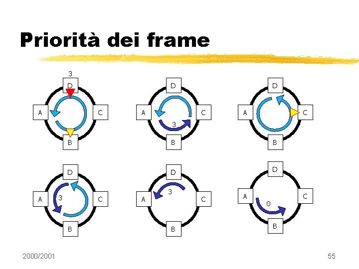 Priorità dei frame 3 D A D C A C 3 A B B