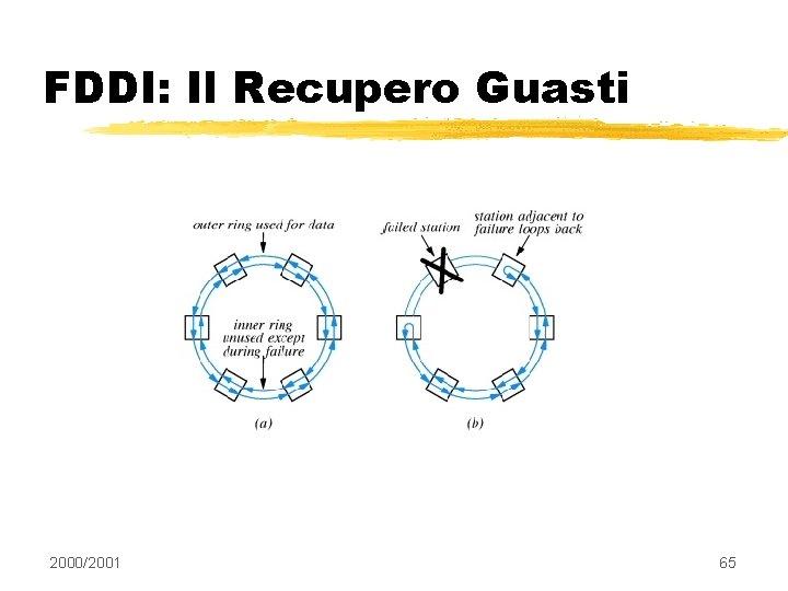 FDDI: Il Recupero Guasti 2000/2001 65