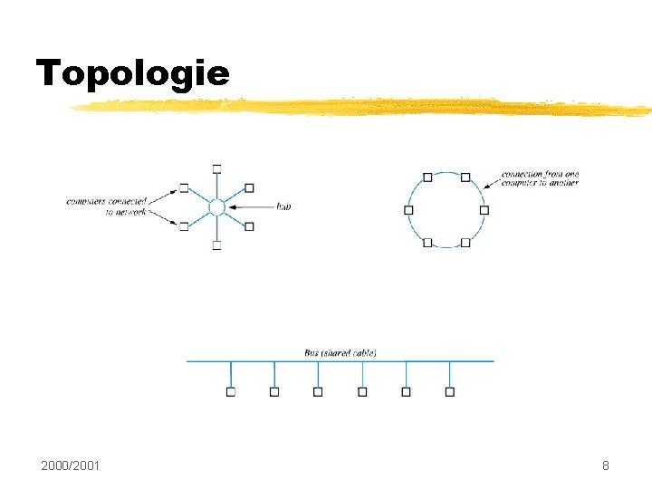 Topologie 2000/2001 8
