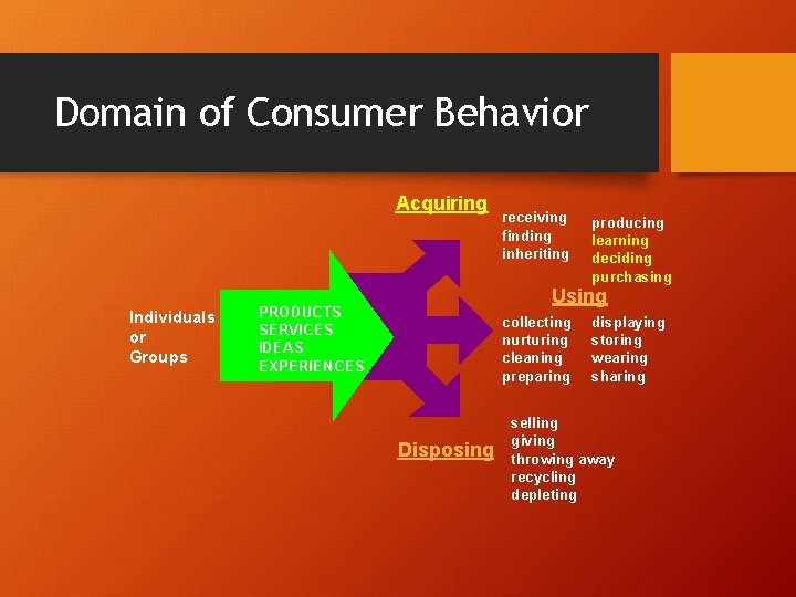 Domain of Consumer Behavior Acquiring Individuals or Groups receiving finding inheriting producing learning deciding
