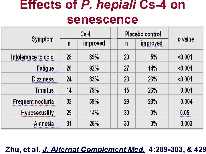 Effects of P. hepiali Cs-4 on senescence Zhu, et al. J. Alternat Complement Med.