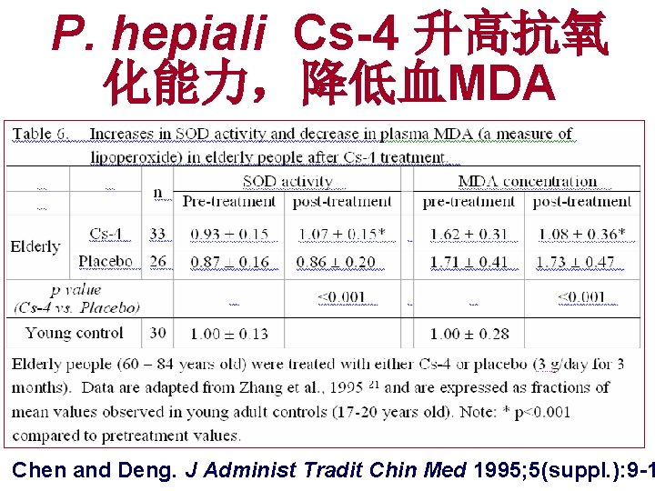 P. hepiali Cs-4 升高抗氧 化能力,降低血MDA Chen and Deng. J Administ Tradit Chin Med 1995;