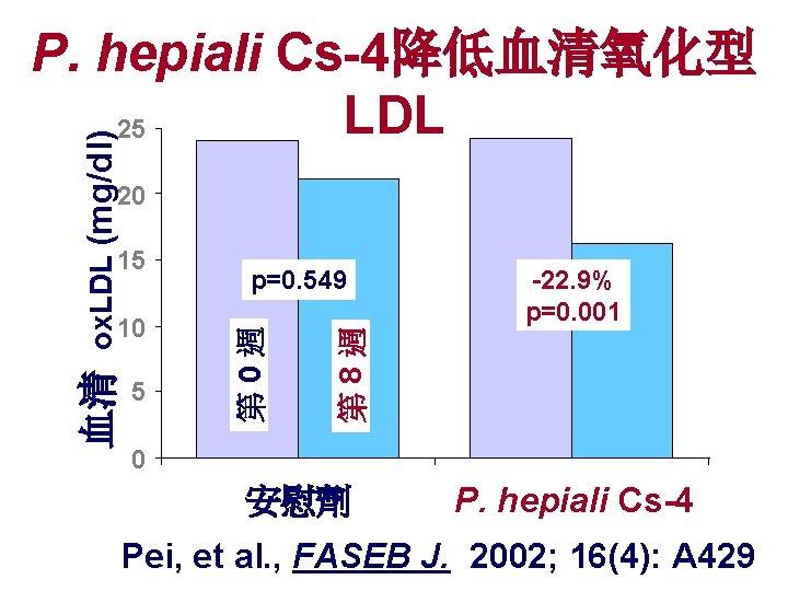 ox. LDL (mg/dl) P. hepiali Cs-4降低血清氧化型 LDL 25 20 5 -22. 9% p=0. 001