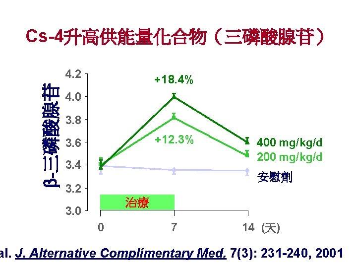 Cs-4升高供能量化合物(三磷酸腺苷) -三磷酸腺苷 4. 2 +18. 4% 4. 0 3. 8 +12. 3% 3. 6