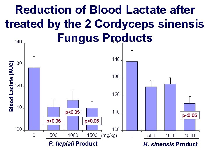 Reduction of Blood Lactate after treated by the 2 Cordyceps sinensis Fungus Products 150